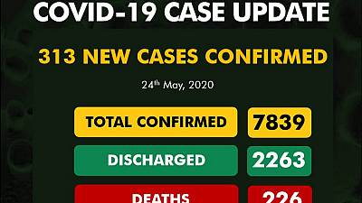 Coronavirus - Nigeria: 313 new cases of COVID-19