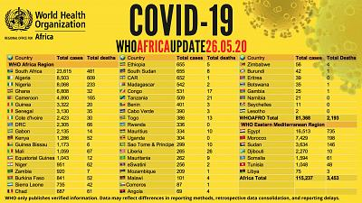 Coronavirus - Africa: Over 115,000 confirmed COVID19 cases on the African continent