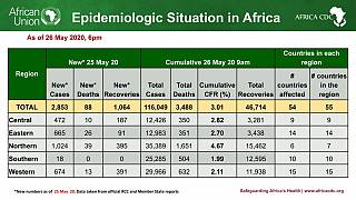 Coronavirus - African Union Member States (54) reporting COVID-19 cases (116,049) deaths (3,488), and recoveries (46,714)