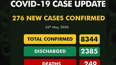 Coronavirus - Nigeria: 276 new cases of COVID-19