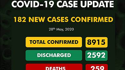 Coronavirus - Nigeria: 182 new cases of COVID-19