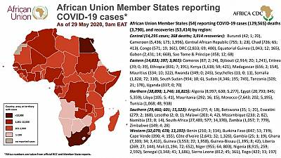 Coronavirus: African Union Member States reporting COVID-19 cases As Of 29 May 2020, 9am EAT
