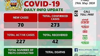 Coronavirus - Malawi: COVID-19 Daily Information Update (29th May 2020)