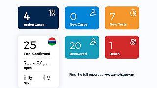 Coronavirus - Gambia: COVID-19 case update, 29 May 2020