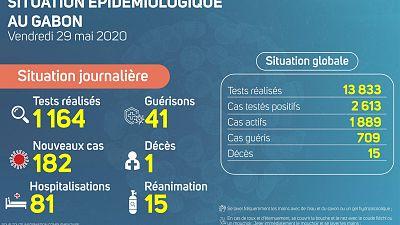 Coronavirus - Gabon : Situation Épidémiologique au Gabon, 29 mai 2020