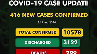 Coronavirus - Nigeria: 416 new cases of COVID-19