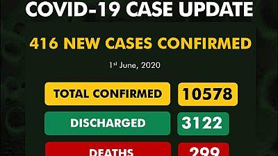Coronavirus - Nigeria: 416 new cases of COVID-19