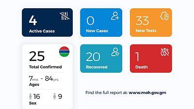 Coronavirus - Gambia: Daily Case Update as of 1st June 2020