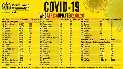 Coronavirus - Africa: COVID-19 WHO Africa Update 02.06.2020