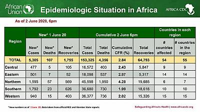 Coronavirus - African Union Member States (54) reporting COVID-19 cases (153,325) deaths (4,356), and recoveries (64,793)