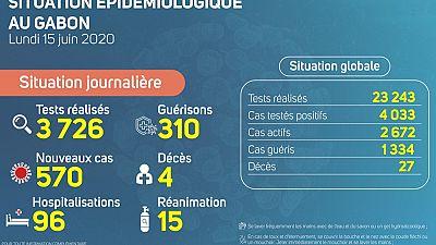 Coronavirus - Gabon: Situation Épidémiologique au Gabon, 15  juin 2020