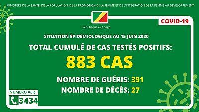 Coronavirus - République du Congo : Situation épidémiologique au 15 juin 2020
