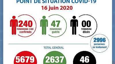 Coronavirus - Côte d'Ivoire : Point de la situation COVID-19 du 16 juin 2020