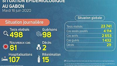 Coronavirus - Gabon : Situation Épidémiologique au Gabon, 16 juin 2020