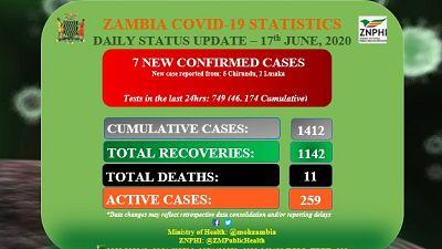 Coronavirus - Zambia: COVID-19 Daily Status Update (17th June 2020)