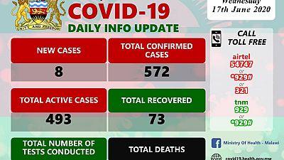 Coronavirus - Malawi: COVID-19 Daily Information Update (17th June 2020)