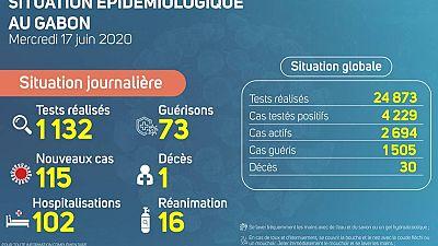 Coronavirus - Gabon : Situation Épidémiologique au Gabon, 17 juin 2020