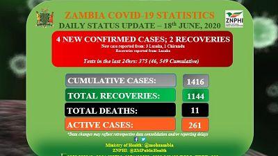 Coronavirus - Zambia: COVID-19 Daily Status Update (18th June 2020)