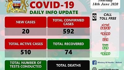Coronavirus - Malawi: COVID-19 Daily Information Update (18th June 2020)