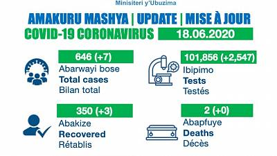 Coronavirus - Rwanda: Update as of 18 June 2020