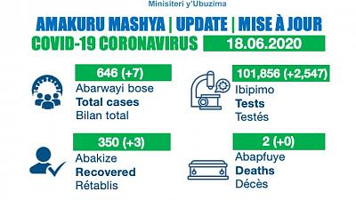 Coronavirus - Rwanda: Update as of 18 June 2020