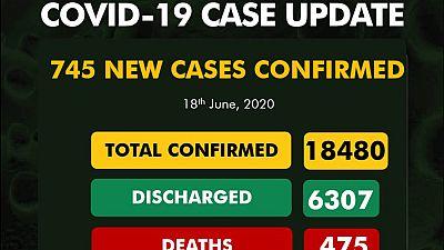 Coronavirus - Nigeria: 745 new cases of COVID-19