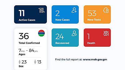 Coronavirus - Gambia: Daily Case Update as of 18th June 2020