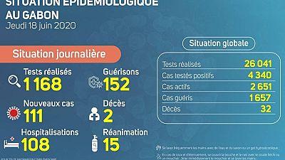 Coronavirus - Gabon : Situation Épidémiologique au Gabon, 18 juin 2020