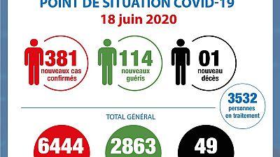 Coronavirus - Côte d'Ivoire : Point de la situation COVID-19 du 18 juin 2020