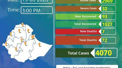 Coronavirus - Ethiopia: COVID-19 reported cases in Ethiopia – 19th June 2020