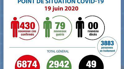 Coronavirus - Côte d'Ivoire : Point de la situation COVID-19 du 19 juin 2020