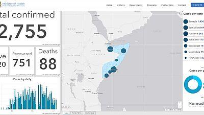 Coronavirus - Somalia: Update on COVID-19 as of 20.6.2020