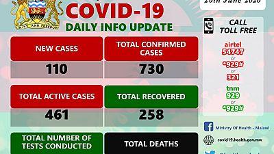 Coronavirus - Malawi: COVID-19 Update 20 June 2020