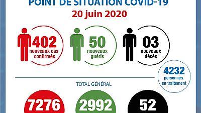Coronavirus - Côte d'Ivoire : Point de la situation COVID-19 du 20 juin 2020