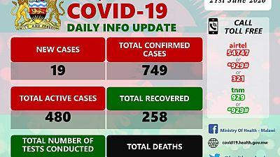 Coronavirus - Malawi: COVID-19 Daily Information Update (21st June 2020)