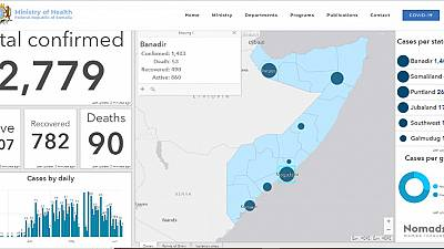 Coronavirus - Somalia: Update as of 21.6.2020