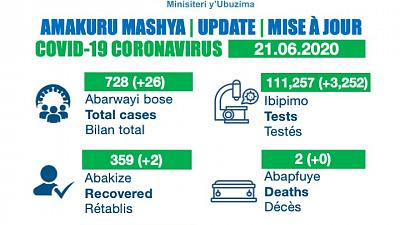 Coronavirus - Rwanda: Update 21.06.2020