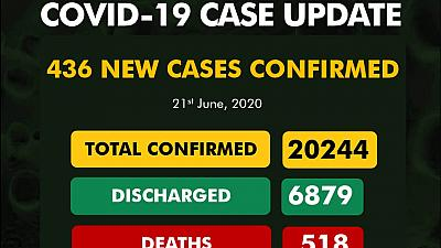 Coronavirus - Nigeria: 436 new cases of COVID-19 Nigeria