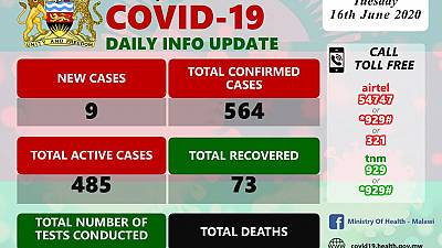 Coronavirus - Malawi: COVID-19 Daily Information Update (16th June 2020)
