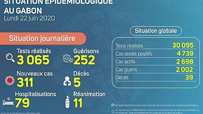 Coronavirus - Gabon : Situation Épidémiologique au Gabon, 22 juin 2020