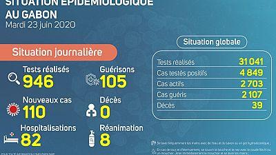 Coronavirus - Gabon : Situation Épidémiologique au Gabon, 23 juin 2020