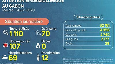 Coronavirus - Gabon : Situation Épidémiologique au Gabon, 24 juin 2020