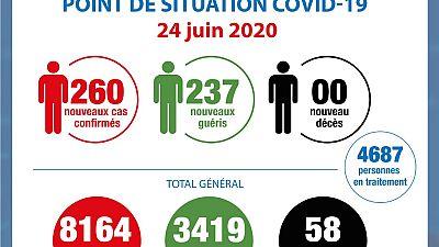 Coronavirus - Côte d'Ivoire : Point de la situation COVID-19 du 24 juin 2020