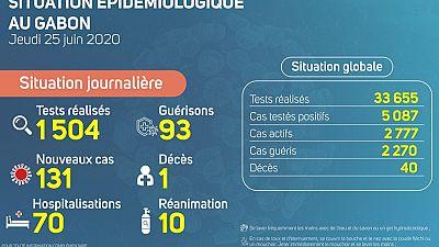 Coronavirus - Gabon : Situation Épidémiologique au Gabon, 25 juin 2020