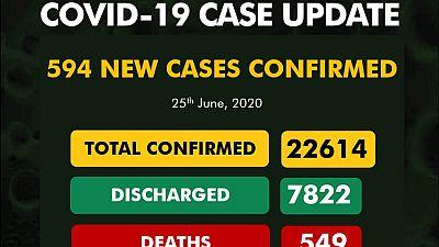 Coronavirus - Nigeria: 594 new cases of COVID-19 Nigeria