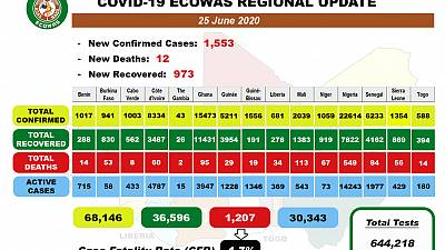 Coronavirus - Africa: COVID19 ECOWAS Daily Update for June 25, 2020