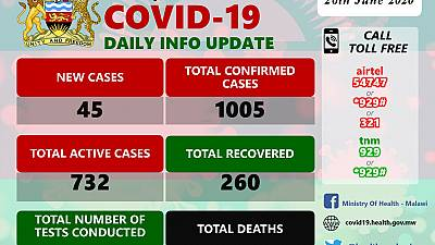 Coronavirus - Malawi: COVID-19 Daily Information Update (26th June 2020)