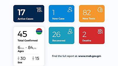 Coronavirus - Gambia: Daily Case Update as of 27th June 2020