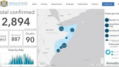 Coronavirus - Somalia: Update as of 28.6.2020