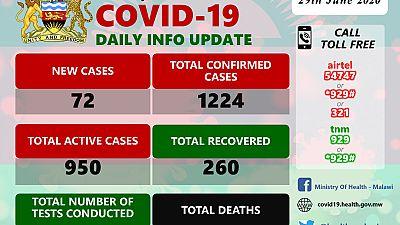 Coronavirus - Malawi: COVID-19 Daily Information Update (29th June 2020)